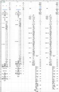総務省の都道府県・市区町村別統計表(一覧表)のタイトルだけを抜き出したもの