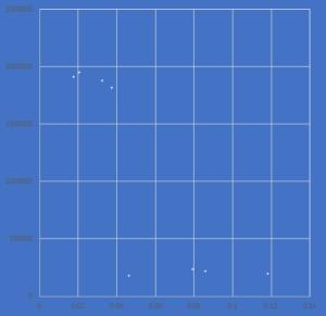 グラフのサイズを変更