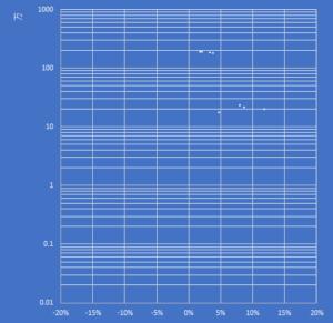 X軸,Y軸,補助目盛線の書式設定が終わったところ