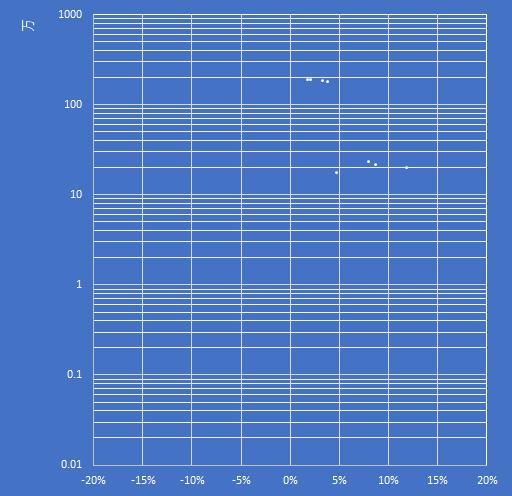 複数のデータ系列をもつEXCELの散布図をマクロ記録する